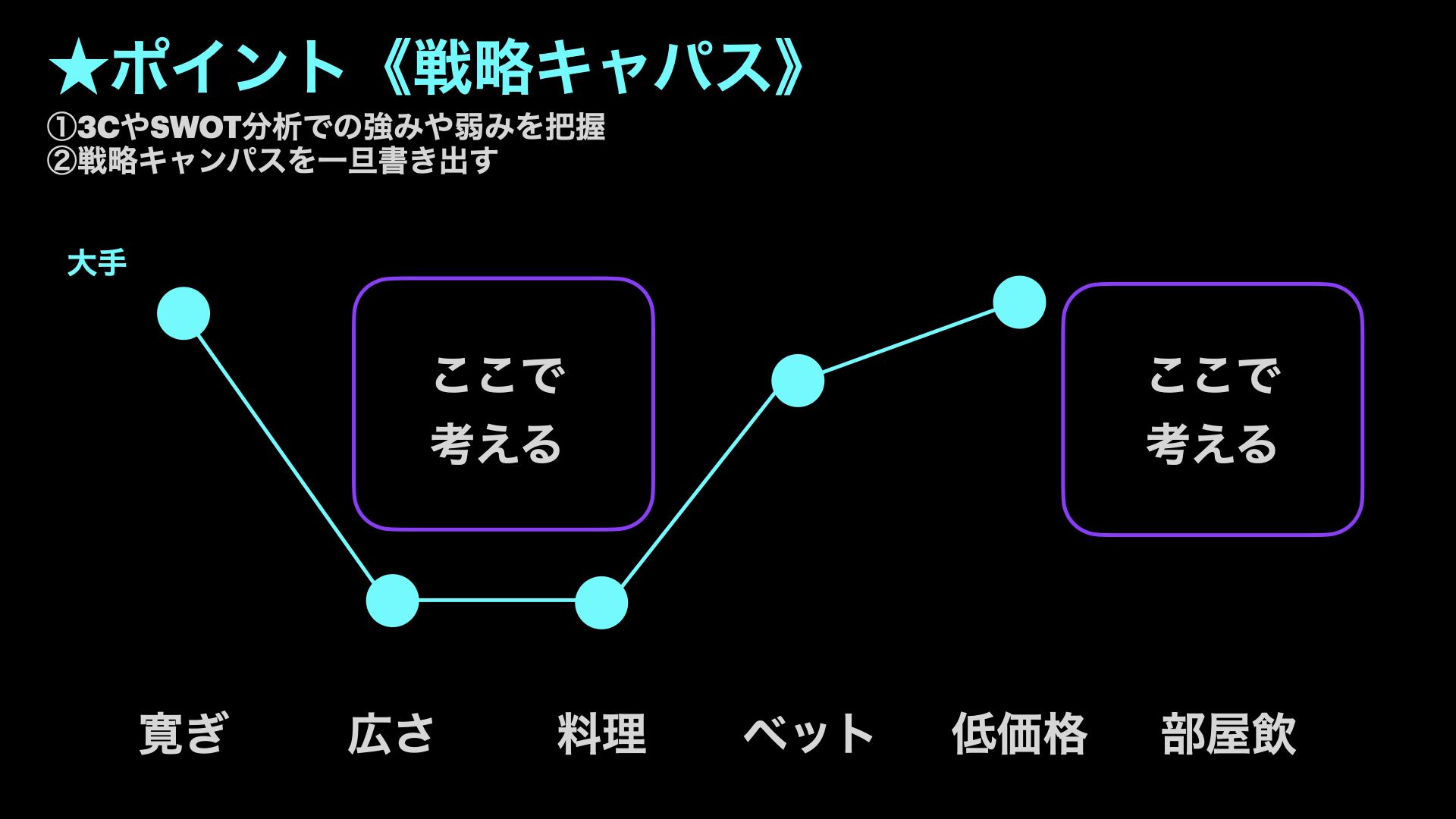 ホテルグリーンコア戦略マップ