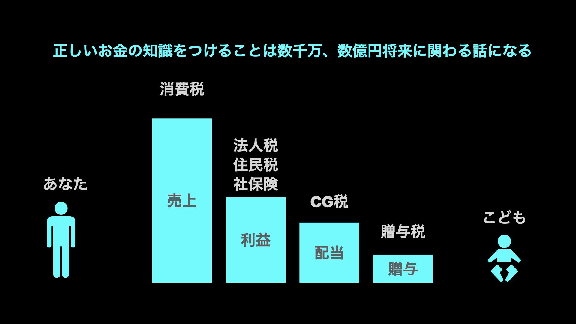 日本の税率