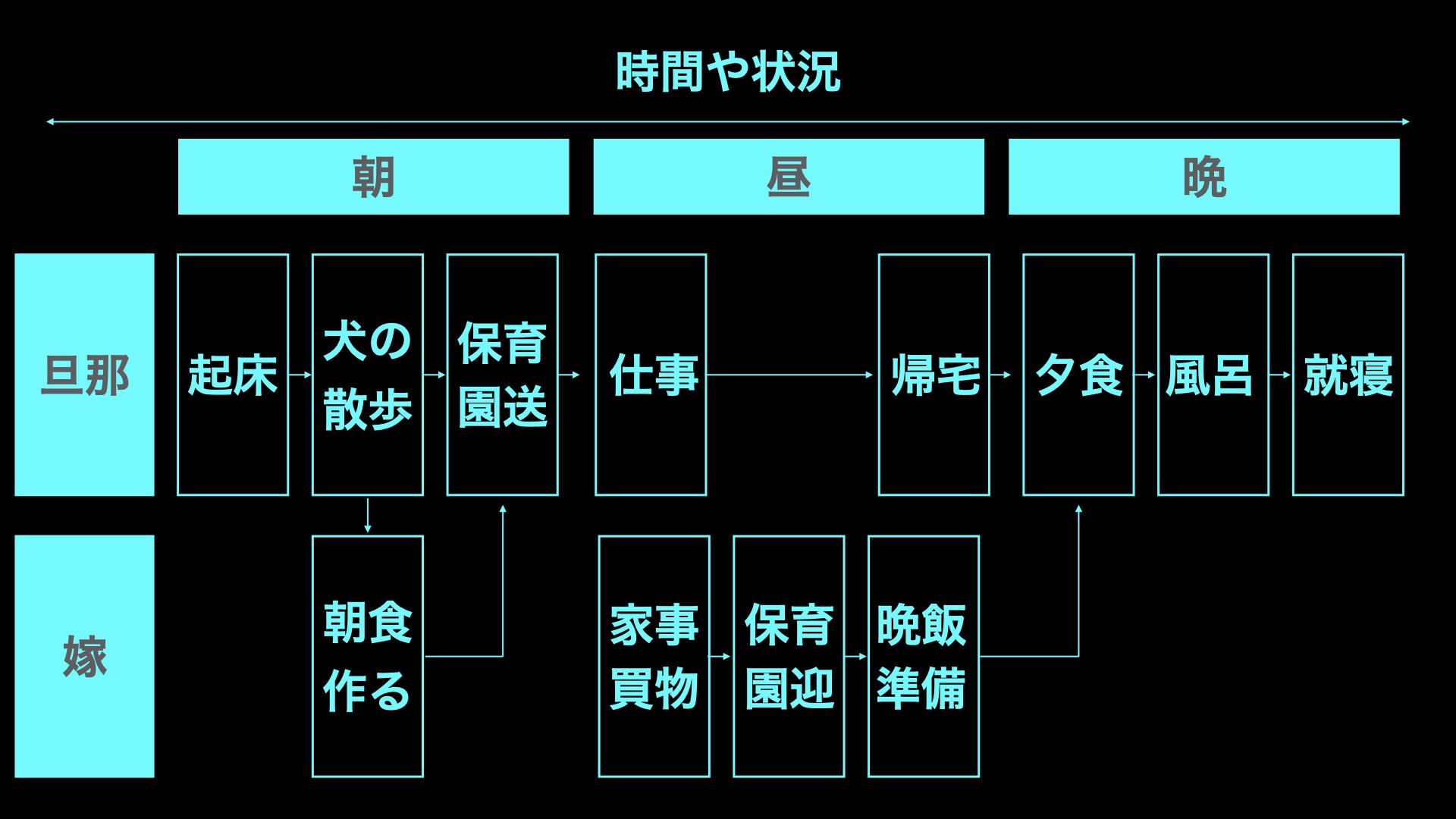プロセスマニュアル