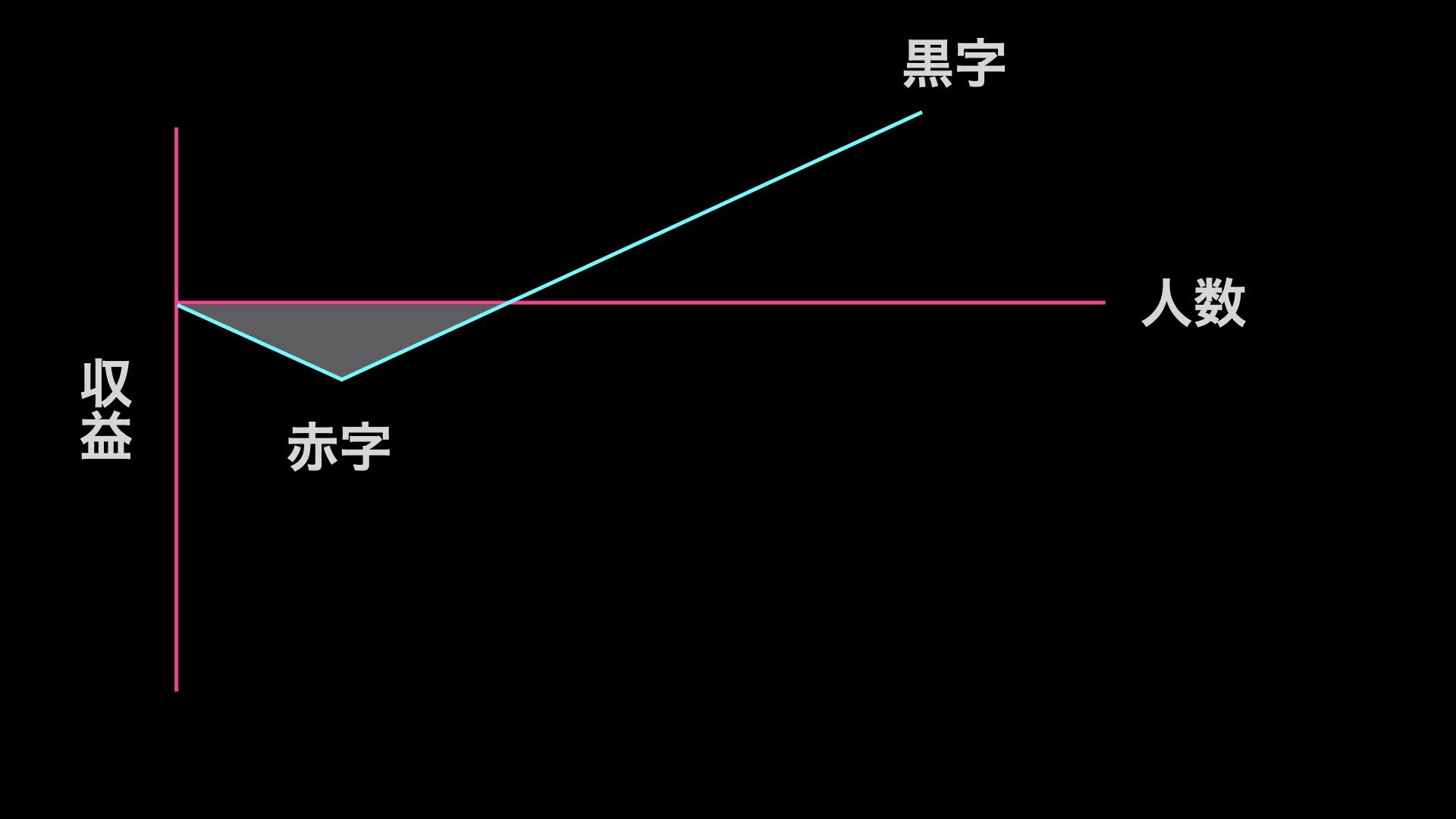 Freemium Modelの収入曲線